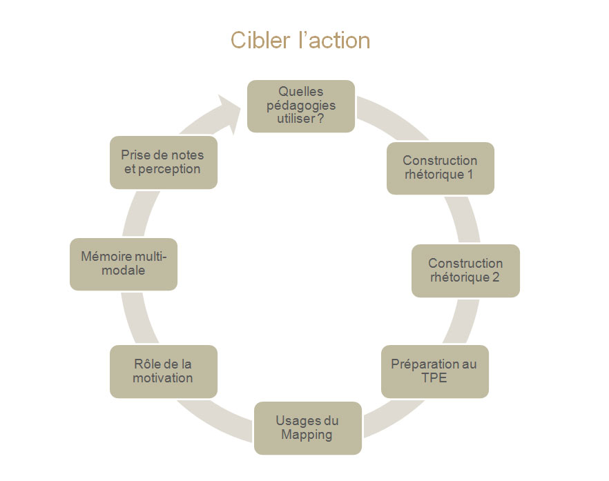 cibler-action2