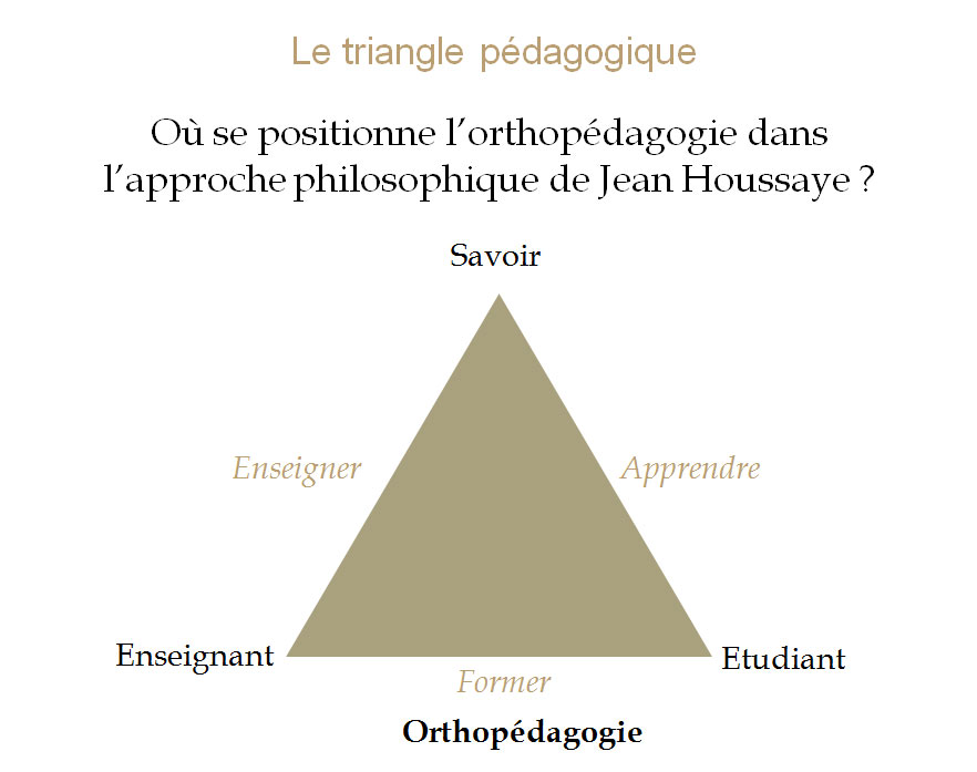 le-triangle-pedagogique3