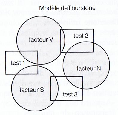 modele_thurstone_2